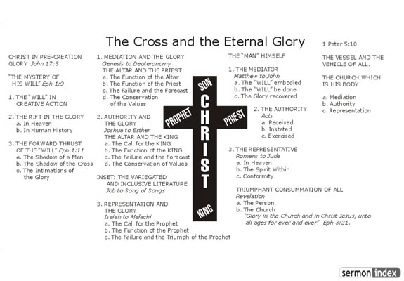 The Cross and the Eternal Glory